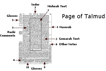 http://www.hebrew4christians.com/Articles/Oral_Torah/talmud-daf22.jpg