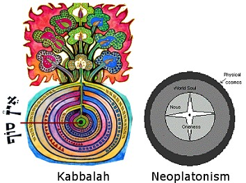 Neoplatonism and Kabbalah